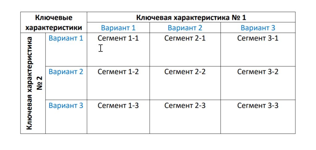 Сегментирование ЦА