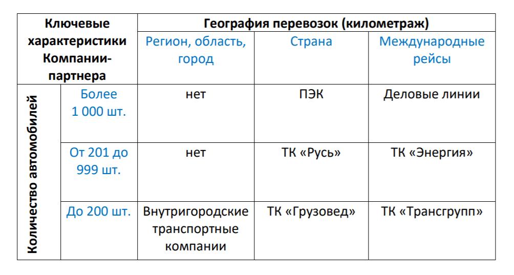 Пример сегментирования целевой аудитории B2B