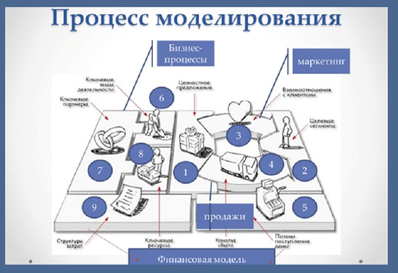 Бизнес-модель – это структурированный системный подход к организации бизнеса, который позволяет держать фокус внимания на главных составляющих бизнеса.